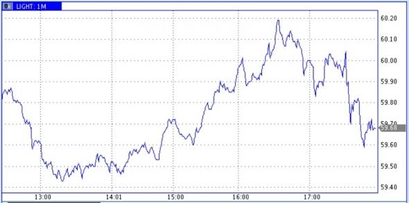 Запасы нефти в США: +2,8 Mб, добыча: +0 тб/д