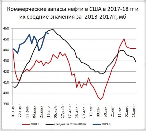 Запасы нефти в США: -1,4 Mб, добыча: -100 тб/д