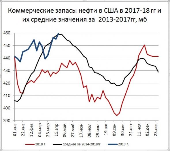 Запасы нефти в США: +5,5 Mб, добыча: +100 тб/д