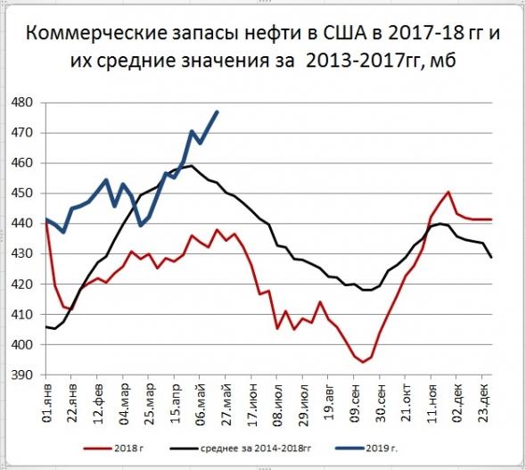 Запасы нефти в США: +4,7 Mб, добыча: +100 тб/д