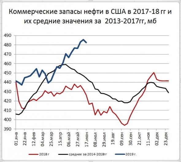 Запасы нефти в США: -3,1 Mб, добыча: -100 тб/д