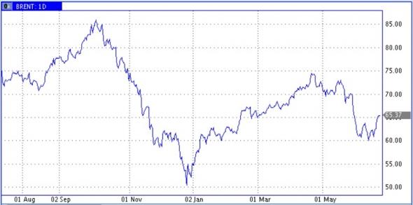 Нефть. Полугодие завершится интересной и знаковой неделей