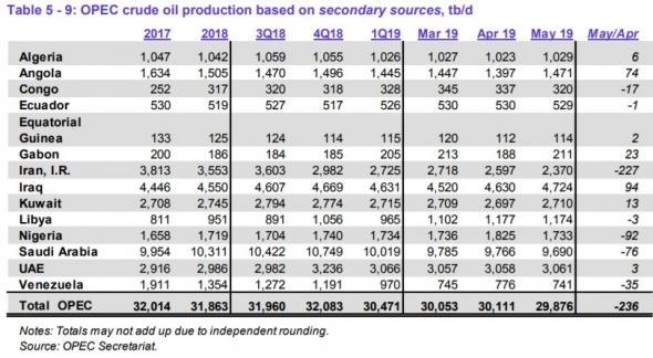 Цены нефти продолжают игру на нервах