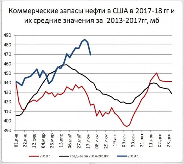 Запасы нефти в США: -12,8 Mб, добыча: -100 тб/д
