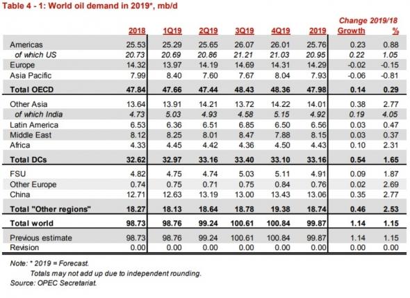 ОПЕК снизило добычу нефти в июне на 68 тб/д