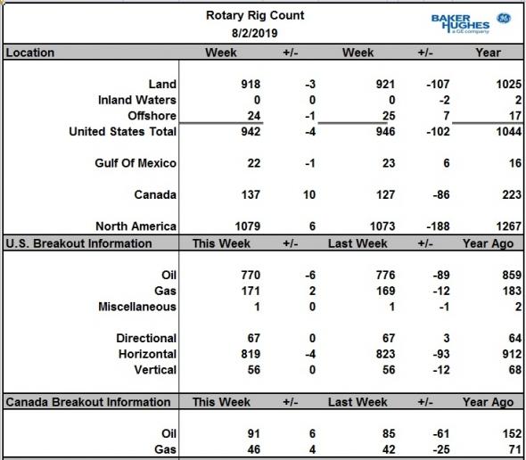 Число буровых на нефть в США снизилось на 6 шт., в Канаде +6 шт.
