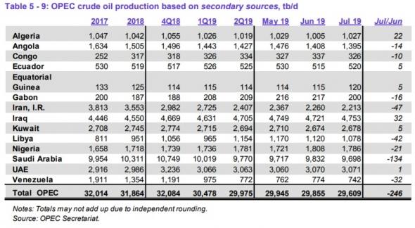 Добыча нефти странами ОПЕК в июле