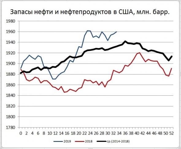 Запасы нефти в США: -2,7 Mб, добыча: +0 тб/д