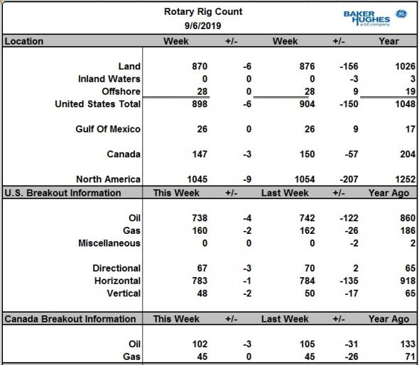 Число буровых на нефть в США снизилось еще на 4 шт., в Канаде минус 3 шт.