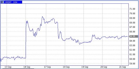 Рынок нефти готов к тому, что отлетав над СА «черные лебеди» теперь могут взлететь над Ираном