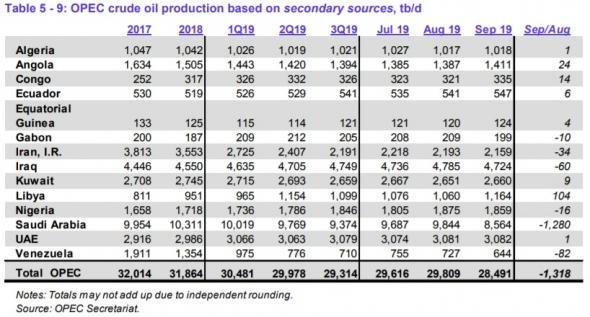 Добыча нефти странами ОПЕК в августе