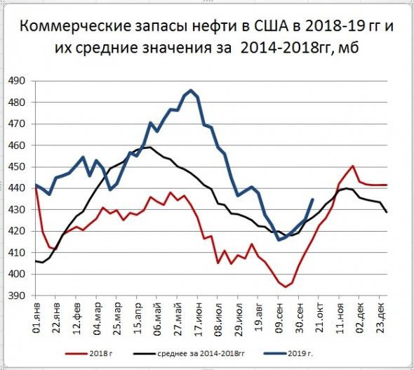 Запасы нефти в США: +9,3 Mб, добыча: +0 тб/д