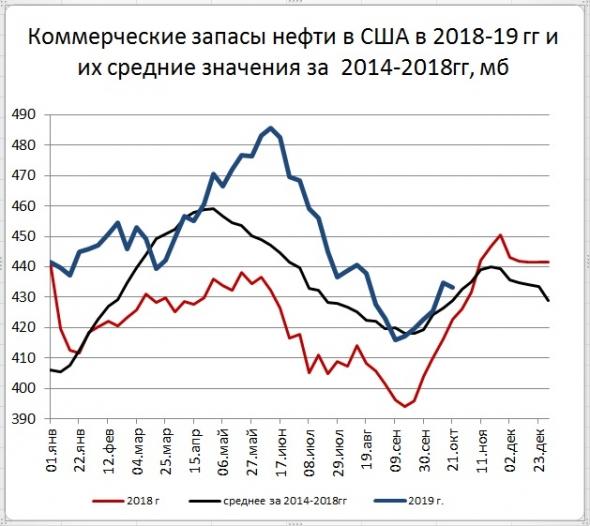 Запасы нефти в США: -1,7 Mб, добыча: +0 тб/д