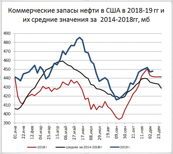 Запасы нефти в США: +0,8 Mб, добыча: -100 тб/д