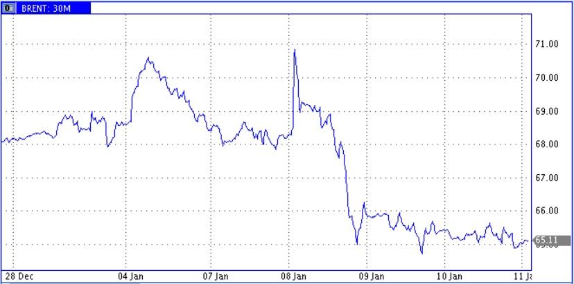 Начинающаяся 13 января неделя может преподнести сюрпризы и рынку нефти тоже