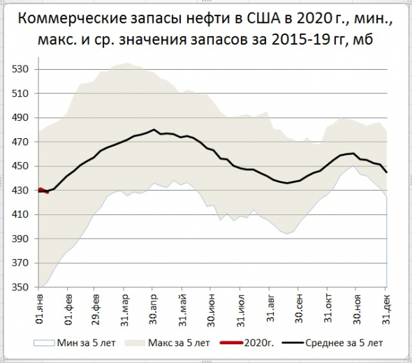 Запасы нефти в США: -2,5 Mб, добыча: +100 тб/д