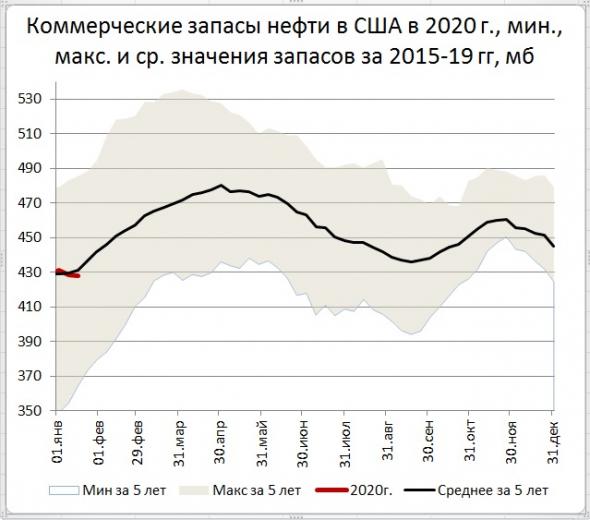 Запасы нефти в США: -0,4 Mб, добыча: +0 тб/д