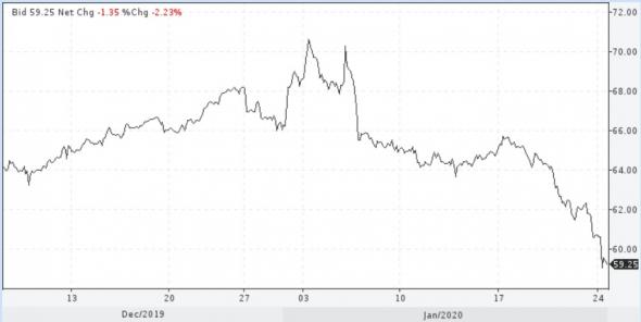 Коронная паника придавила цены нефти