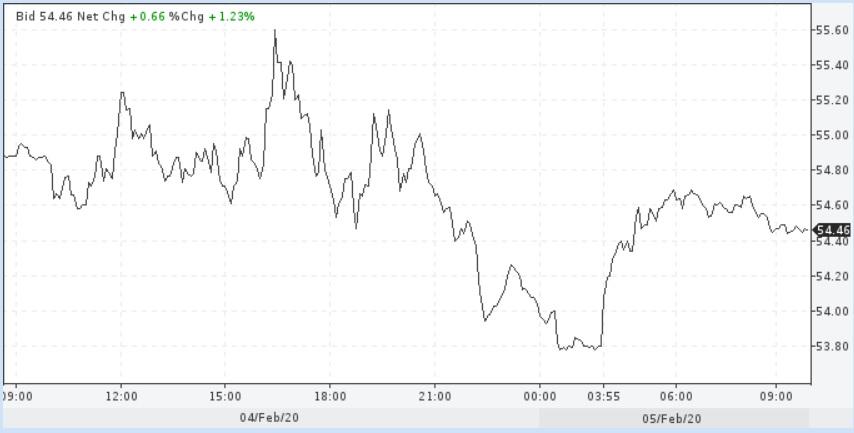 Ожидания действий ОПЕК+ немного подбодрили цены нефти
