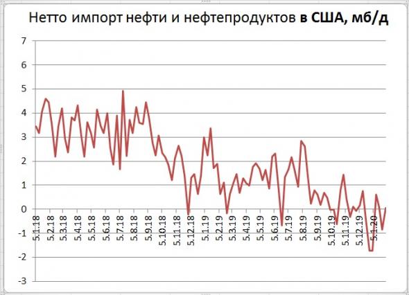 Запасы нефти в США: +3,4 Mб, добыча: -100 тб/д