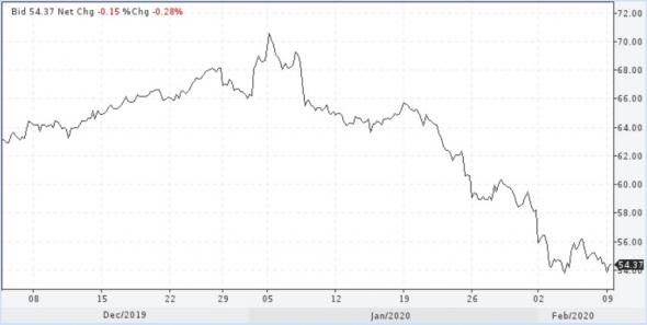 Ключи к динамике цен нефти продолжают оставаться в Китае