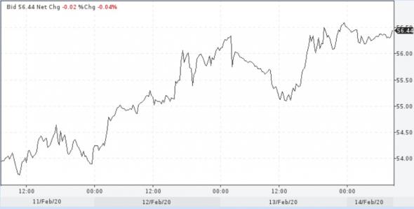 Цена нефти и по Brent к началу торгов в пятницу превысила $56 за баррель
