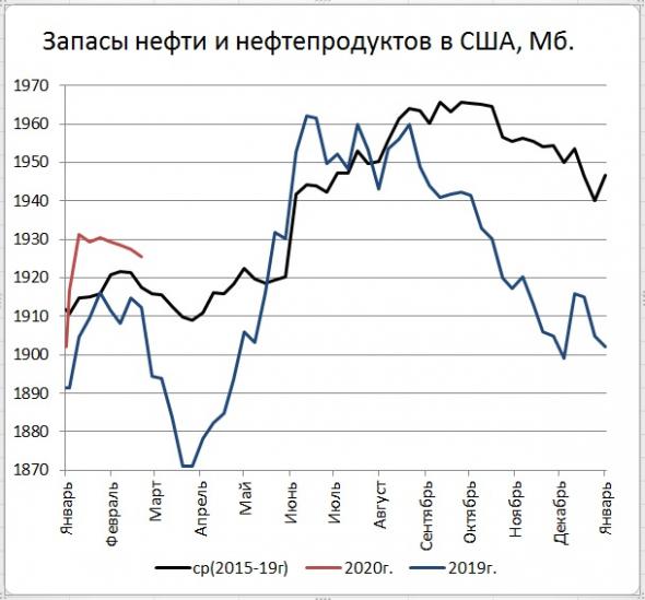 Запасы нефти в США: +0,5 Mб, добыча: +0 тб/д