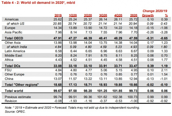 ОПЕК в мартовском обзоре сообщила, с каких уровней будет стартовать повышение ее добычи