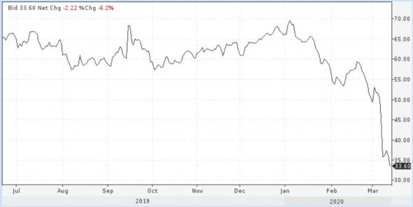 Говорить о перспективе провала нефти существенно ниже $30 пока совершенно преждевременно