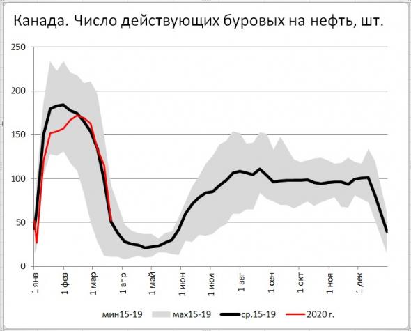 Число буровых на нефть в США за неделю снизилось на 19 шт., в Канаде: -63 шт.