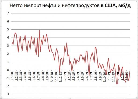 Запасы нефти в США: +13,8 Mб, добыча: -0 тб/д