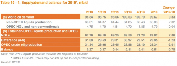 Перед запланированным в мае снижением добычи ОПЕК в апреле изрядно ее увеличила