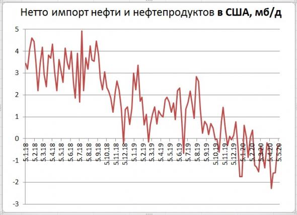 Запасы нефти в США: -0,7 Mб, добыча: -300 тб/д