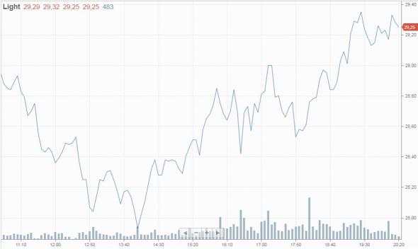 Число буровых на нефть в США за неделю снизилось еще на 34 шт., в Канаде на этот раз без изменений