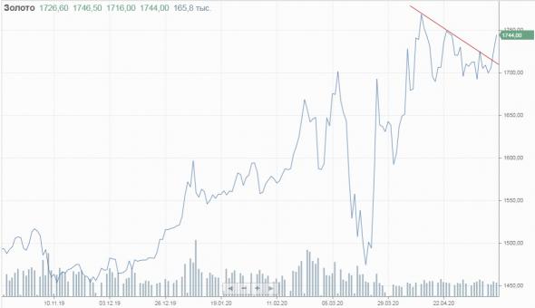Цены золота задумываются о штурме абсолютных макисмумов