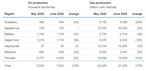 Минэнерго США прогнозирует дальнейшее снижение добычи нефти в США