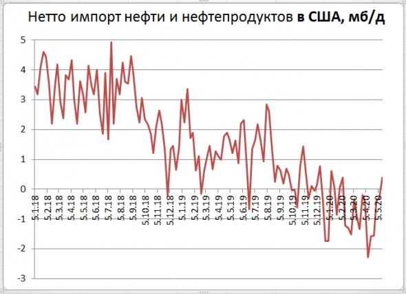 Запасы нефти в США: -5,0 Mб, добыча: -100 тб/д