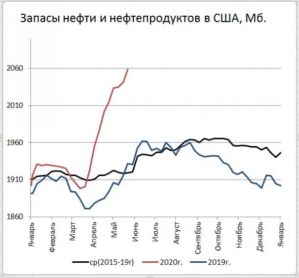 Запасы нефти в США: +7,9 Mб, добыча: -100 тб/д