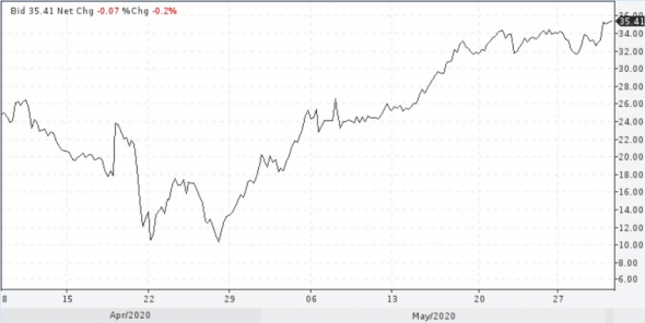 Цены нефти взбодрились, предвкушая возможные ужесточения ограничений добычи странами ОПЕК+