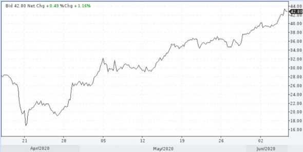 Цены нефти получили от ОПЕК+ дополнительный стимул
