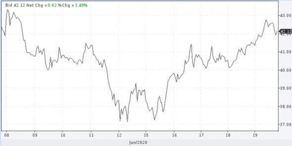 Число буровых на нефть в США за неделю снизилось еще на 10 шт., в Канаде –2 шт.