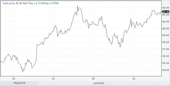 Цены нефти встали в удобную для снижения позицию, но предпочитают вначале увидеть соответствующий повод