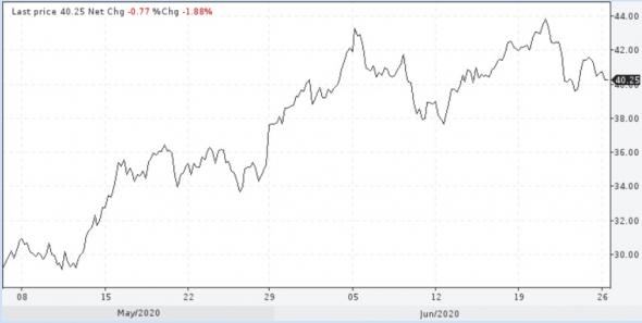 Цены нефти  вместе с другими рынками ждут ослабления конъюнктуры
