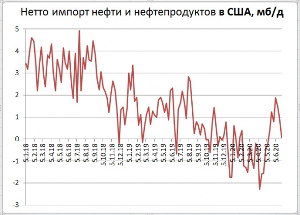 Запасы нефти в США: -7,2 Mб, добыча: +0 тб/д