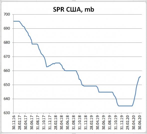 Запасы нефти в США: +5,7 Mб, добыча: +0 тб/д