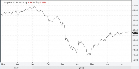 Нефть. Уж полночь близится, а тренда цен все нет