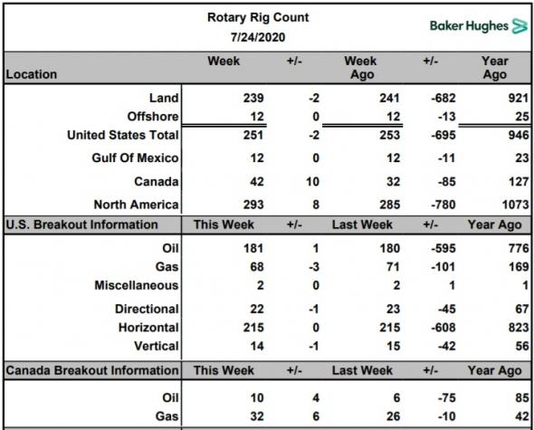 Число буровых на нефть в США за неделю выросло на 1 шт., в Канаде рост на 4 шт.