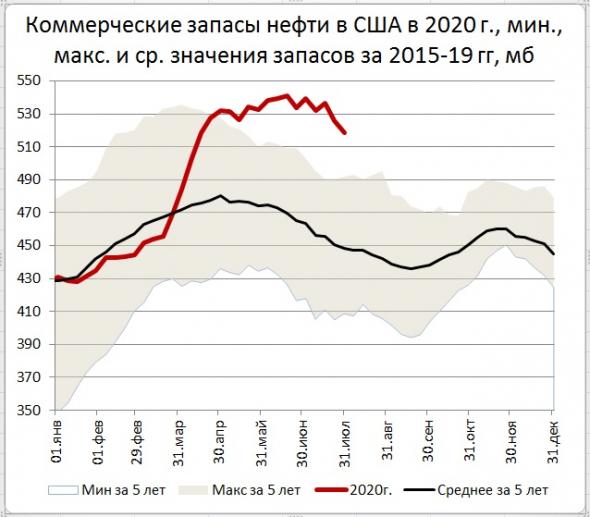 Запасы нефти в США: -7,4 Mб, добыча: -100 тб/д