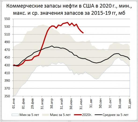 Запасы нефти в США: -4,5 Mб, добыча: -300 тб/д