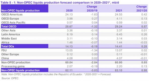 Страны ОПЕК в июле нарастили добычу на 0,98 Мб/д